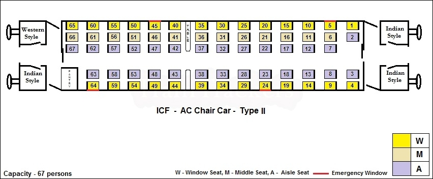 schematic diagram of an icf built ac chair car coach used in shatabdi